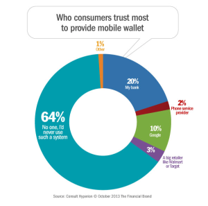 American Consumers Dubious About Mobile Wallets